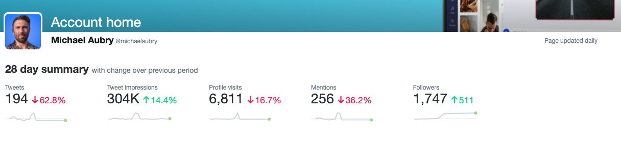 Twitter following count went from 1200 to 1747